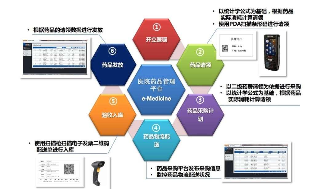 医院药品供应链管理系统